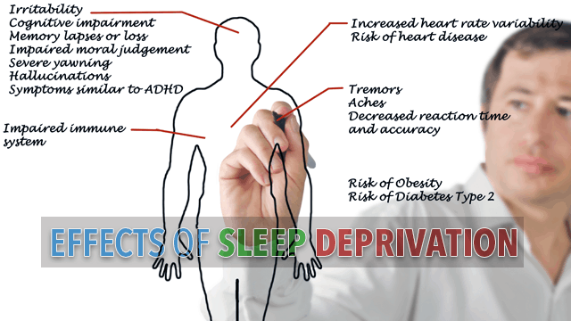 an introduction to the consequences of sleep deprivation Here are 10 surprising -- and serious -- effects of sleep loss skip to main content sleep deprivation can lead to serious webmd does not provide.